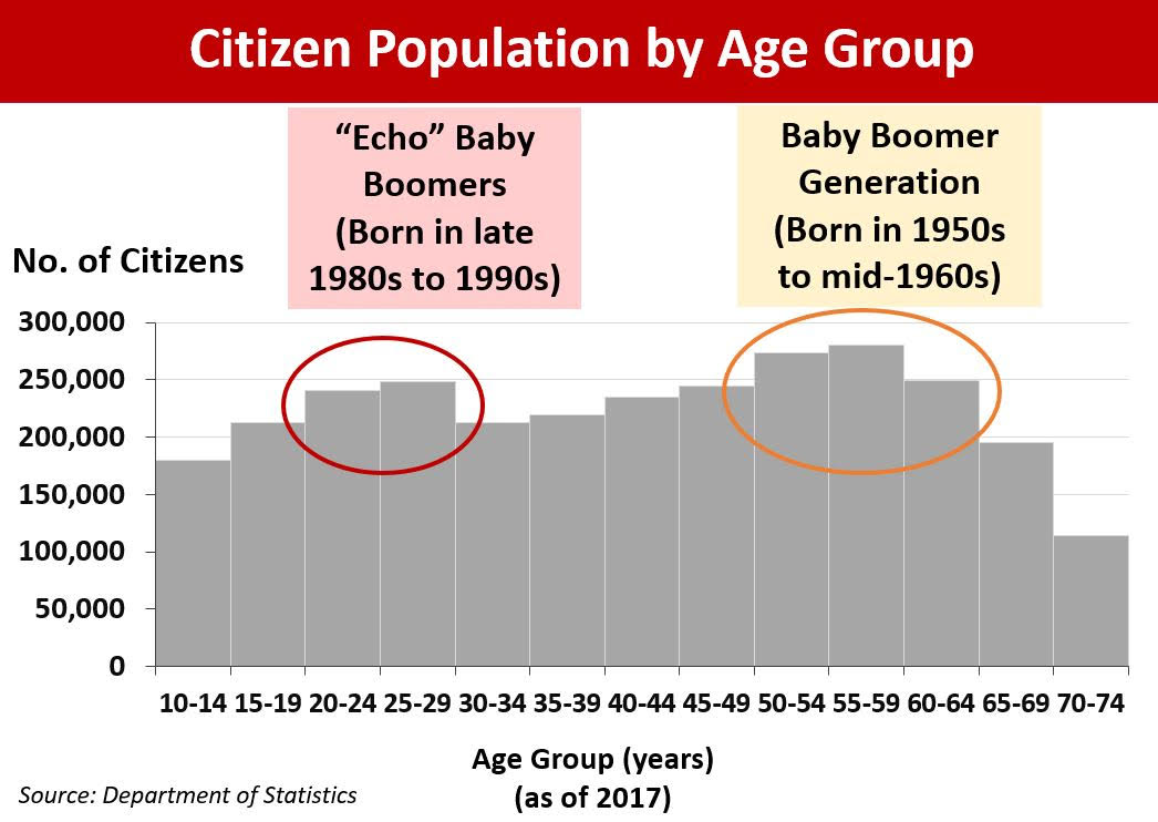 Citizen Population by Age Group